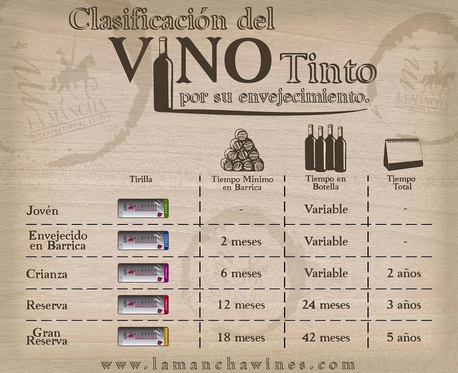 Tirillas tipos de vino DO La Mancha