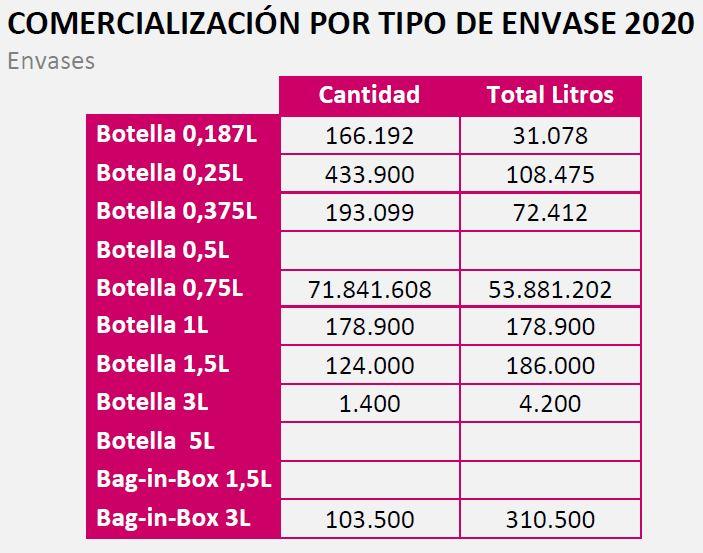Comercialización por formatos de la DO La Mancha 2020