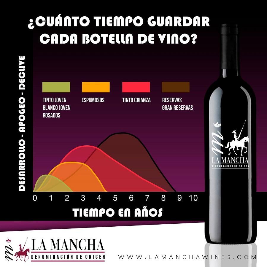 Infografía: ¿Cuánto tiempo guardar cada botella de vino?